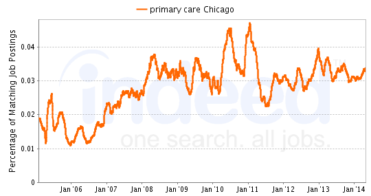 Chart of primary care job growth in Chicago